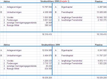 Bilanzaufstellung Excel